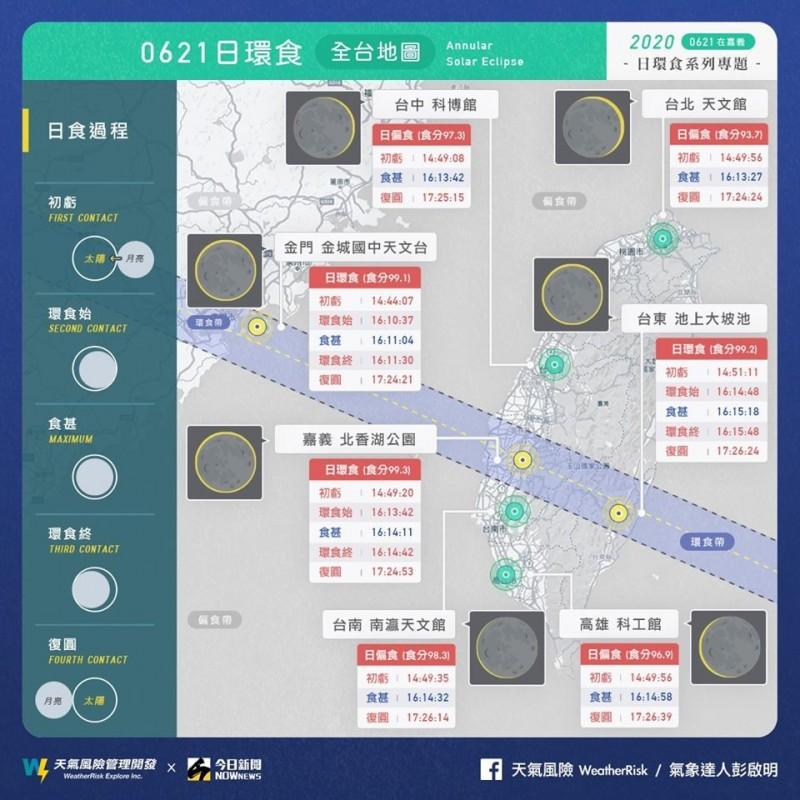 6月21日台灣天空將發生難得一見的日環食現象,氣象達人彭啟明分享台灣各地開始進入日食的時間,預估各地