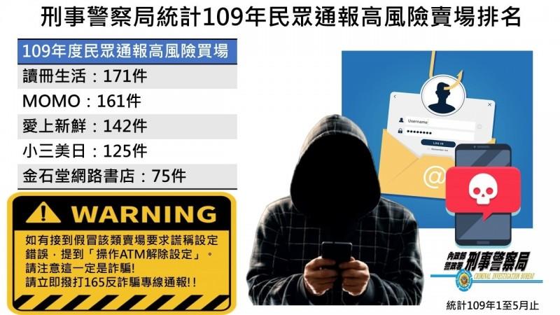刑事局公布詐騙高風險平台。(刑事局提供)