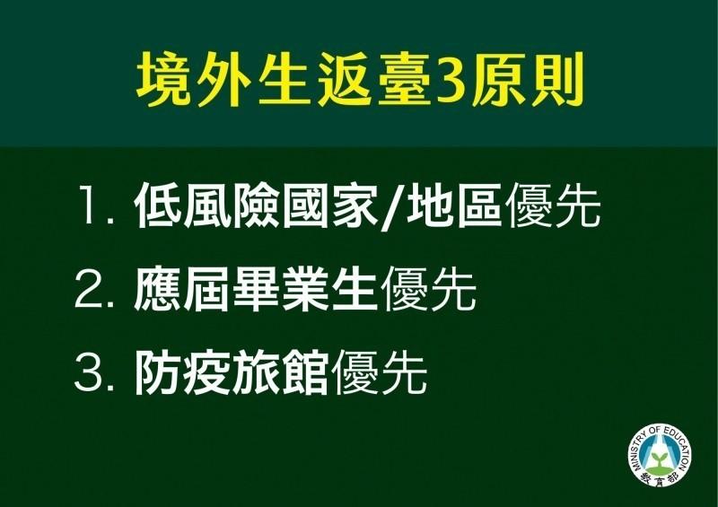 教育部針對境外生返台採3原則,上週公布後,尚未收到大學申請案件。(教育部提供)
