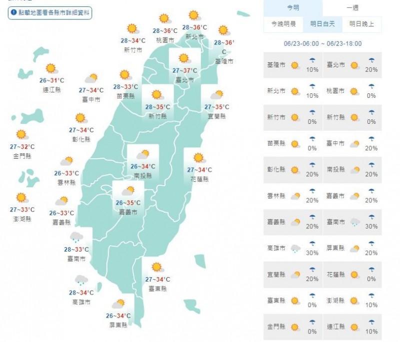 天氣方面,各地高溫普遍都在34、35度以上,桃園以北、宜蘭、花蓮、台東及南投地區更可達36度以上,花蓮縱谷及台北甚至可能出現更高的溫度。(圖擷取自中央氣象局)