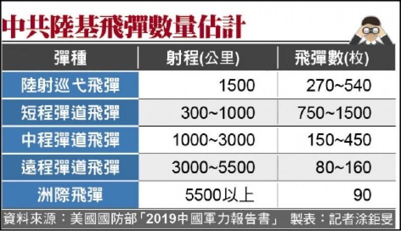 中共陸基飛彈數量估計