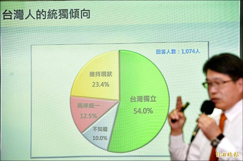 台灣民意基金會昨公布最新民調顯示,五成四的台灣民眾未來支持「台灣獨立」。(記者叢昌瑾攝)