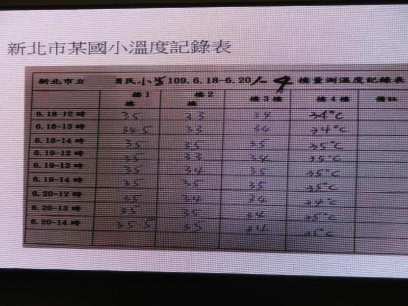 新北市議員李倩萍昨天在總質詢時,公布她前幾日委請學校實測1至4樓教室、中午12點到下午2點的氣溫,即便是通風最好的一樓,溫度都在35度左右。(記者何玉華翻攝)