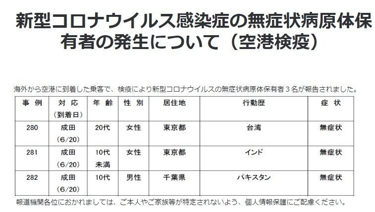 日本厚生勞動省22日公布機場檢疫資料,20多歲日本女性確診,曾滯留台灣。(取自日本厚勞省官網)