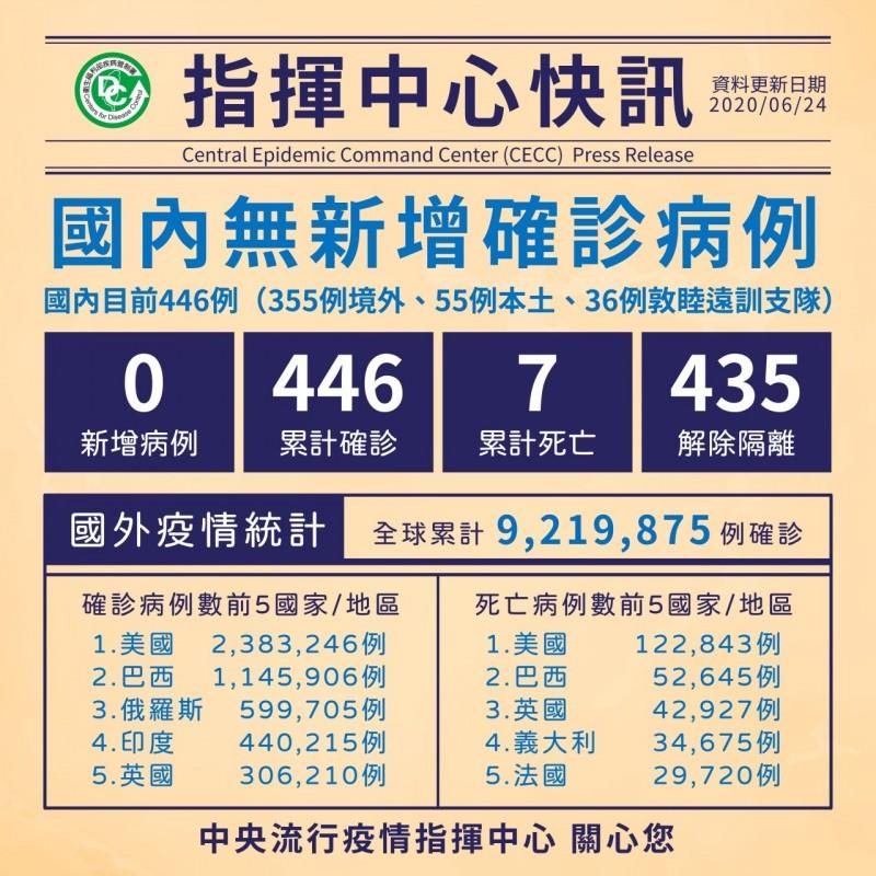 中央流行疫情指揮中心今日宣布,國內已連續73天本土零確診,435人解除隔離。(指揮中心提供)