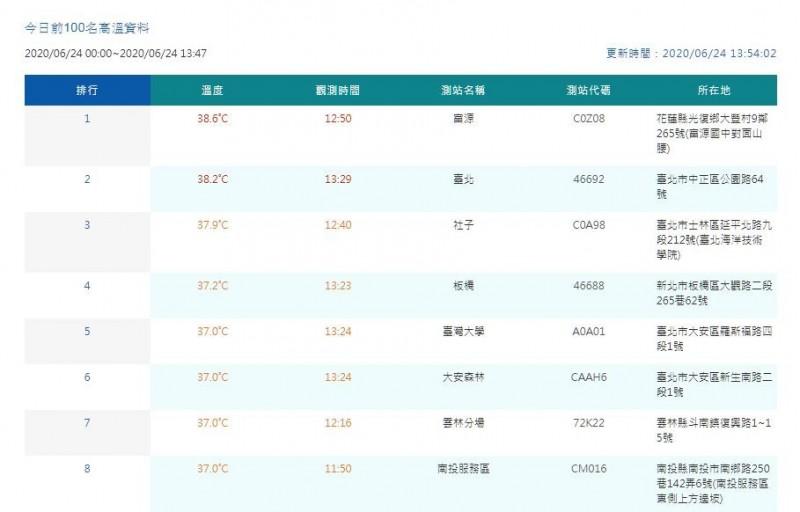 氣象局官網最新數據顯示,中午花蓮出現38.6度、台北也有38.2度。(圖翻攝自中央氣象局官網)