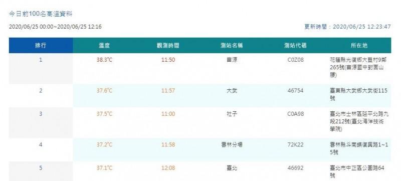 中央氣象局官網最新數據顯示,11時50分花蓮富源測得本日最高溫38.3度。(圖翻攝自中央氣象局官網)