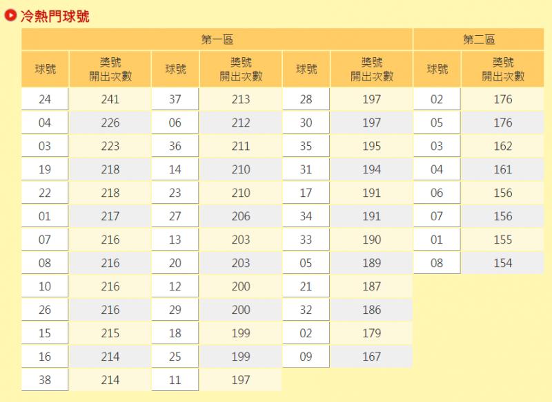 台灣彩券在官網公布了從97年至今的威力彩冷、熱門球號,此為依開出次序排列。(擷自台彩官網)