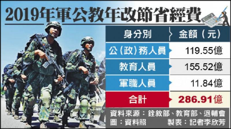 軍公教年改兩年 省下568億