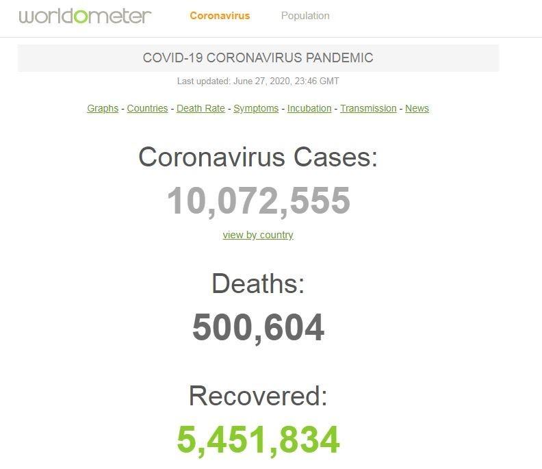 根據世界實時統計數據(worldometers)統計顯示,截至今上午7點半,全球累計確診達1007萬2555例,累計死亡人數則是50萬604例。(圖擷自worldometers)