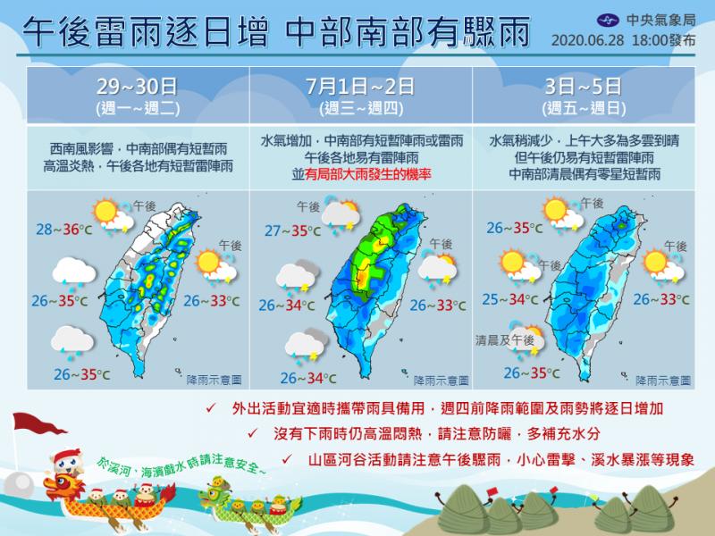 氣象局製作圖片說明未來一週台灣水氣稍微增加,但並非整天都在下雨,民眾外出應防曬、補充水分,並且攜帶雨具。(圖取自中央氣象局)