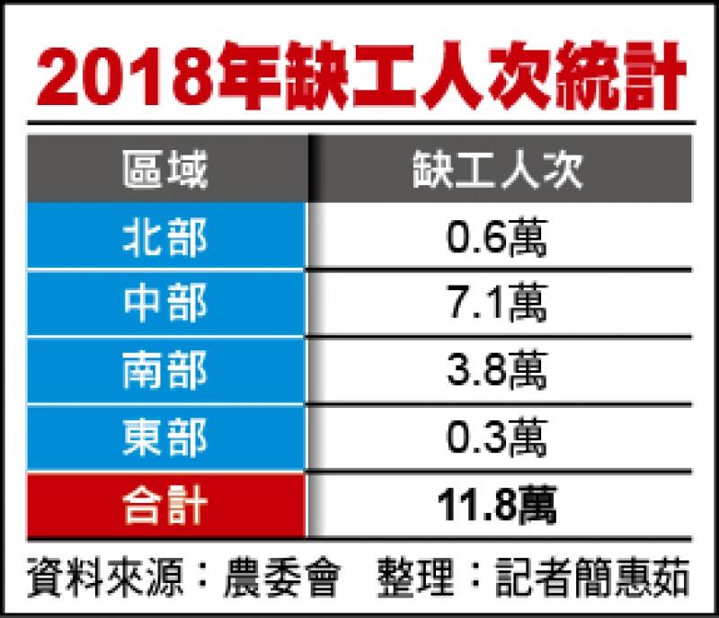 2018年缺工人次統計