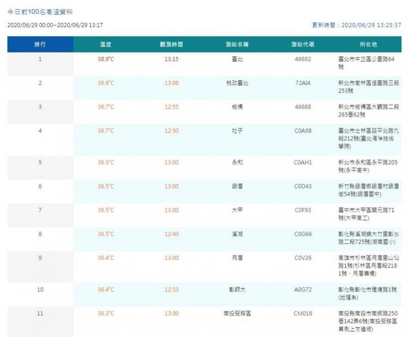 氣象局官網最新數據顯示,台北於1時15分測得本日目前最高溫38.9度。(圖翻攝自中央氣象局官網)