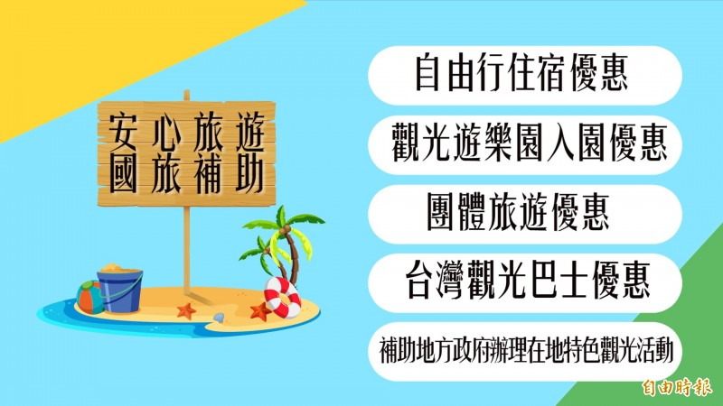 安心國民旅遊政策中包含五個補助細項。(記者楊劼恩製圖)