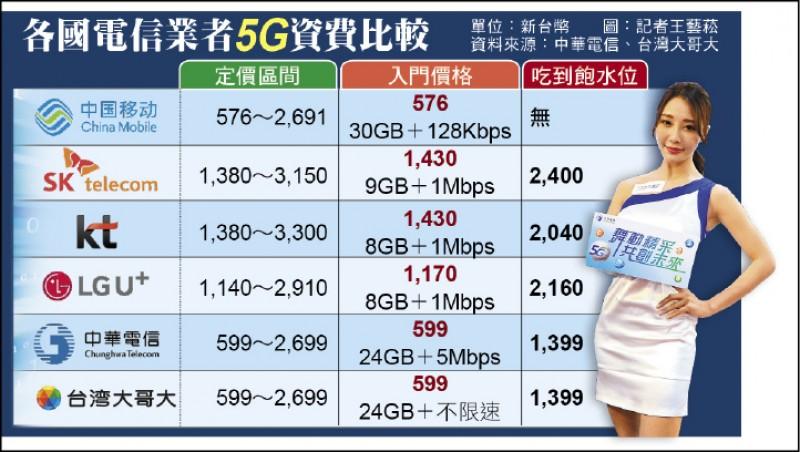 各國電信業者5G資費比較