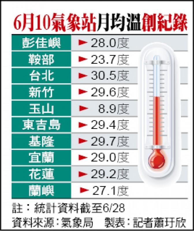 6月10氣象站月均溫創紀錄