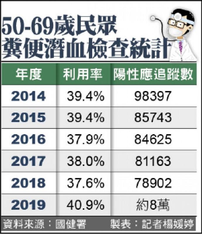 50-69歲民眾 糞便潛血檢查統計
