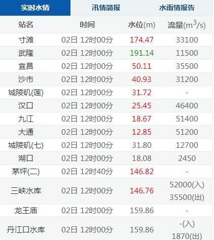 中國今年入汛以來,三峽水庫的水位首次被標記為「紅色警戒」。(圖擷自「長江水文網」)