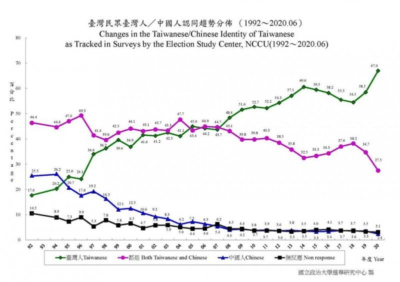 台灣人認同感(綠線)自1992年來逐漸攀升,中國人(紫線)認同感則是逐年下滑。(圖取自政大選舉研究中心)