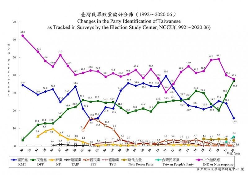 政黨偏好度封面,中立無反應的民眾佔最多數,為37.8%(黑線)。(圖取自政大選舉研究中心)