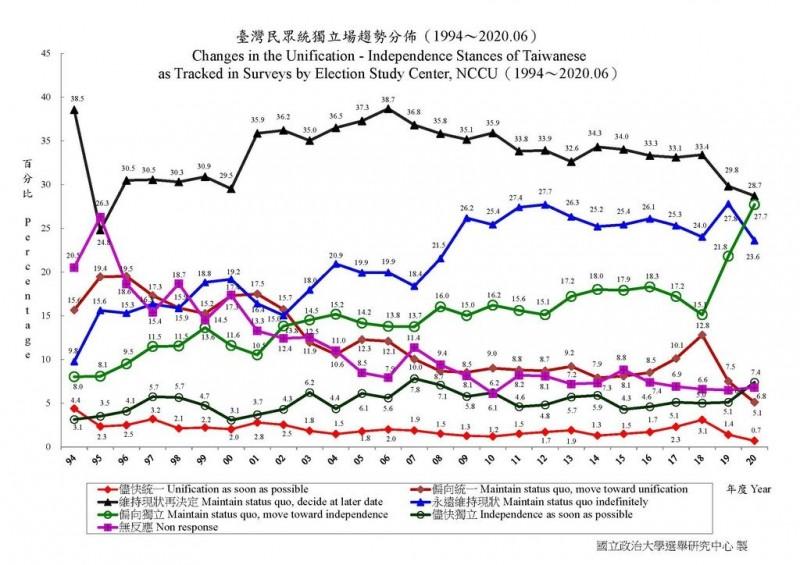 政大獨立立場民調顯示,28.7%民眾認為「維持現狀再決定」(黑線)、「偏向獨立」佔27.7%(淺綠線)。(圖取自政大選舉研究中心)