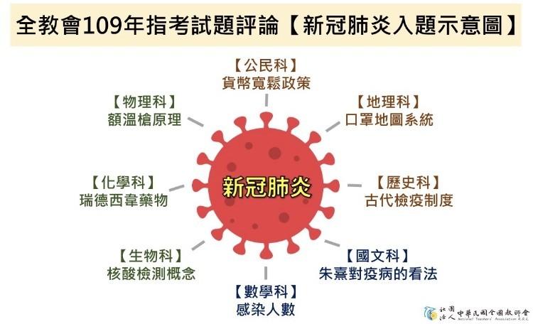全國教師會表示,幾乎科科考出武漢肺炎(新型冠狀病毒病,COVID-19)題。(全教會提供)