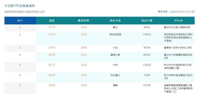 台北於12時14分測得本日目前最高溫37.7度。(圖翻攝自中央氣象局官網)