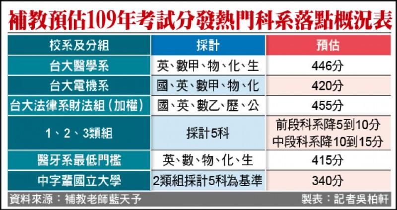 補教預估109年考試分發熱門科系落點概況表