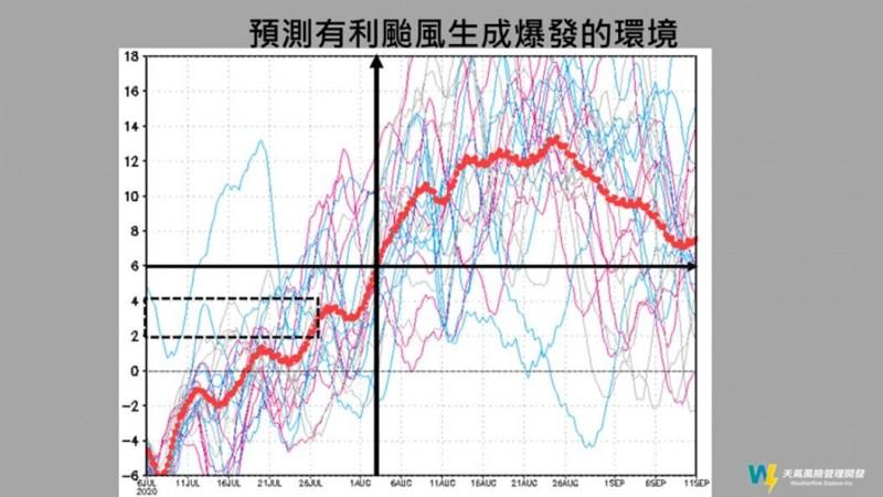 台灣近期持續高溫炎熱、午後有雷陣雨的天氣型態,針對何時會有颱風,天氣風險公司總監賈新興指出,依目前觀察有利條件又稍微往後延,預估最快也要8月才會有颱風。(圖擷自賈新興臉書)