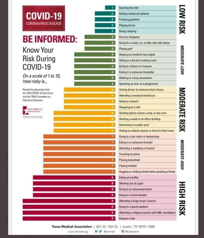 德州醫師團體列出表格,歸納出最容易感染武漢肺炎病毒的活動。(圖翻攝自推特)