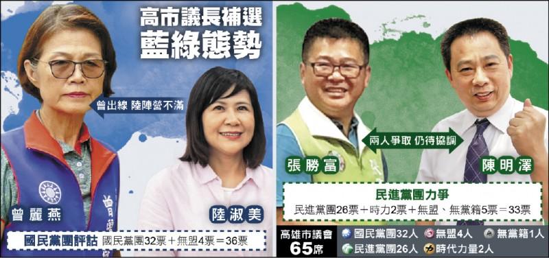 高市議長補選藍綠態勢