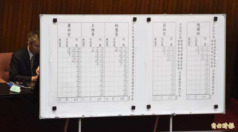立法院會10日行使國家通訊傳播委員會(NCC)人事同意權案投票,開票結果全數過半通過。 (記者劉信德攝)