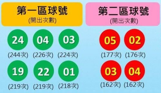 台灣彩券公布威力彩熱門球號,第一區為24號、04號、03號、19號、22號、01號;第二區為05號、02號、03號、04號。(圖取自台彩經銷商)