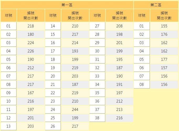 台灣彩券在官網公布詳細冷、熱門球號。(圖取自台灣彩券官網)