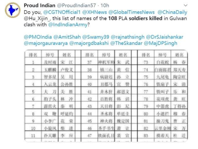 印度網友疑將中國網友惡搞的圖文信以為真,流傳一份寫有「職位」及姓名的中國108人名單,質問是不是中國在邊境衝突中的傷亡名單。(擷取自推特)