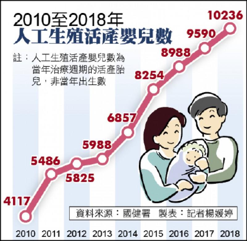 2010至2018年 人工生殖嬰兒數