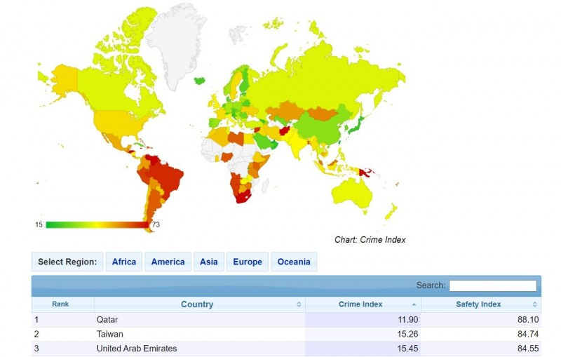最新治安排名,台灣僅輸給卡達,為全球犯罪率倒數第二低及安全指數第二高的國家。(圖擷自Numbeo)
