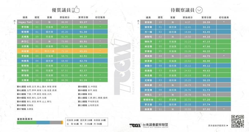 台南議會觀察聯盟今日首次公布南市議會定期會議員評鑑結果,共評選出13位優質議員與19位待觀察議員。(記者王姝琇翻攝)