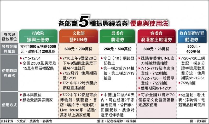 各部會5種振興經濟券,優惠與使用法。(本報製作)