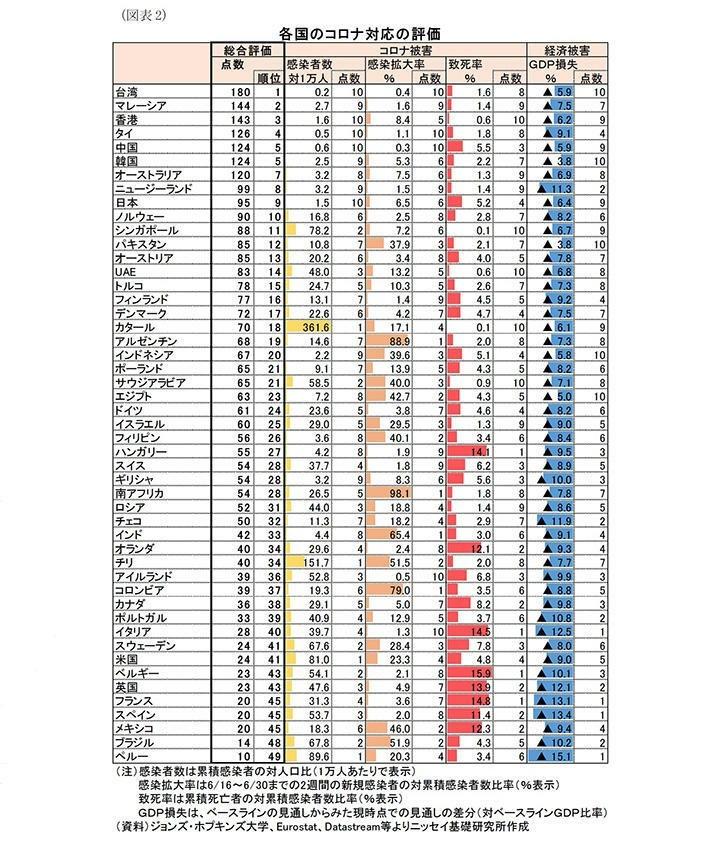 日生基礎研究所發表49國防疫評比排行榜,台灣名列第1名。(取自日生基礎研究所官網)