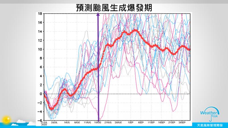 今年7月至今仍未有颱風生成,天氣風險管理公司總監賈新興更指出,目前預測顯示,在7月底至8月初雖有一個機會,但再來就要等到8月23日之後,整體來說有利颱風生成爆發期都大Delay(延遲)了。(圖擷自賈新興臉書)