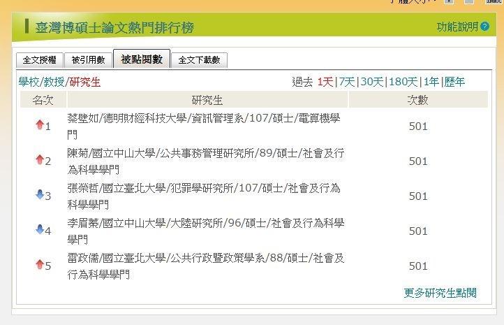 論文網站上,李眉蓁、蔡壁如、雷政儒及陳菊等人名列前5名。(擷取自台灣博碩士論文知識加值系統)