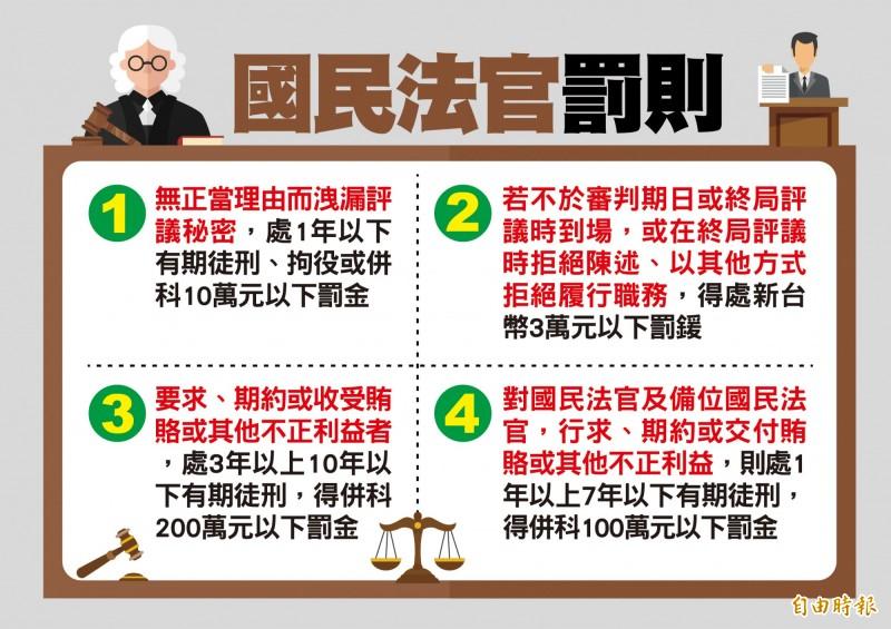 國民參審期望讓刑事判決更公正、客觀,因此若國民法官有上列情形恐被開罰!(影音製圖)