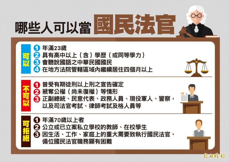哪些人可以被選任為國民法官?一張圖表告訴你。(影音製圖)
