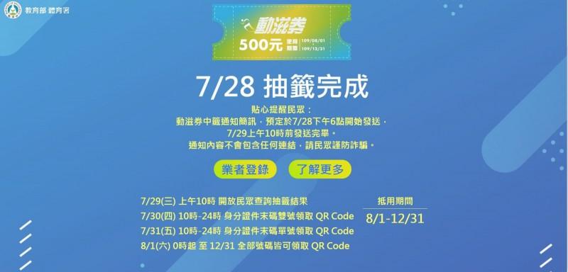 體育署提醒,身分證件末碼雙號中獎者在7月30日上午10點到晚上24時,可上網登記領取QR Code;身分證件末碼單號中獎者則在7月31日上午10點到晚上24時可上網登記領取。從8月1日0時起至12月31日,全部號碼皆可領取。而動滋券抵用期限為8月1日起至12月31日。(體育署)