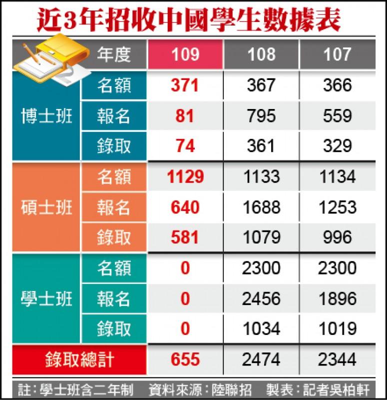 近3年招收中國學生數據表