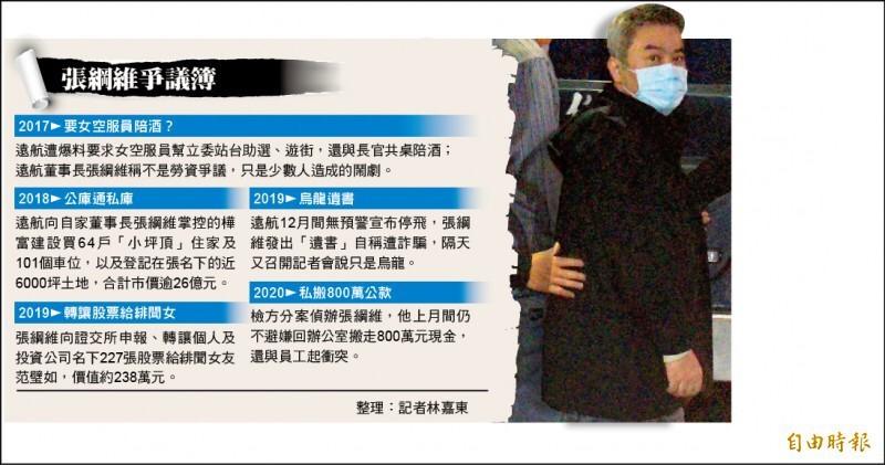 遠東航空董座張綱維涉嫌掏空遠航,遭羈押禁見迄今。(資料照,記者王藝菘攝)