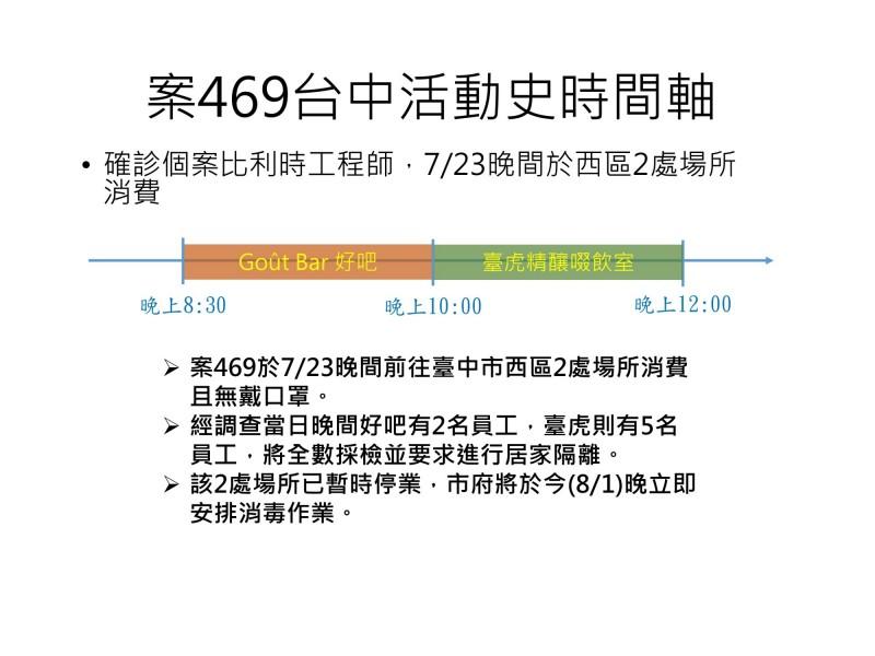 台中市衛生局公佈染疫工程師曾在7月23日到台中的Goût Bar好吧及台虎精釀啜飲室。(衛生局提供)