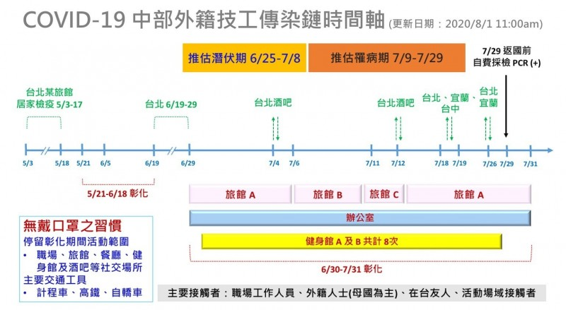 在台確診的比利時工程師在台灣的活動足跡。(彰化縣衛生局提供)