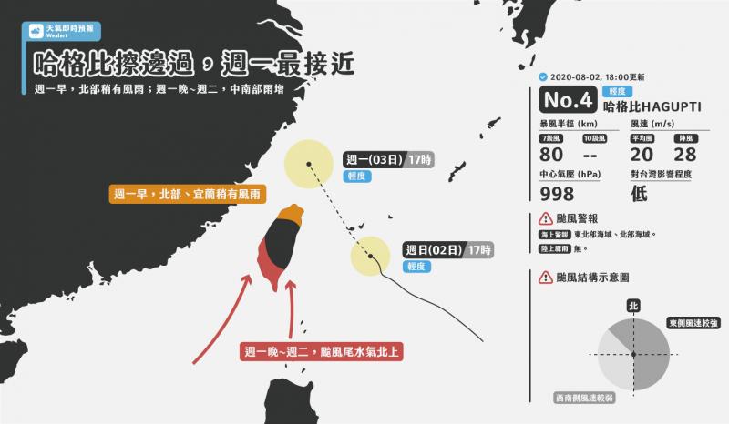 氣象粉專「天氣即時預報」分析,預估哈格比將為台灣「帶來水氣,但影響不至於太劇烈」,算是對台灣很好的颱風(圖擷取自臉書_天氣即時預報)